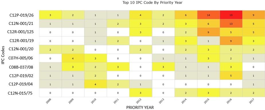 IPC CODE CHART